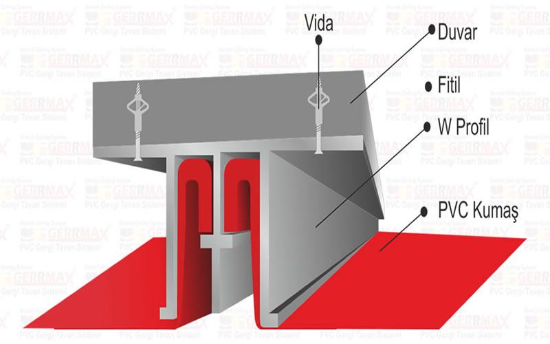 Gergi tavan nasıl monte edilir?
